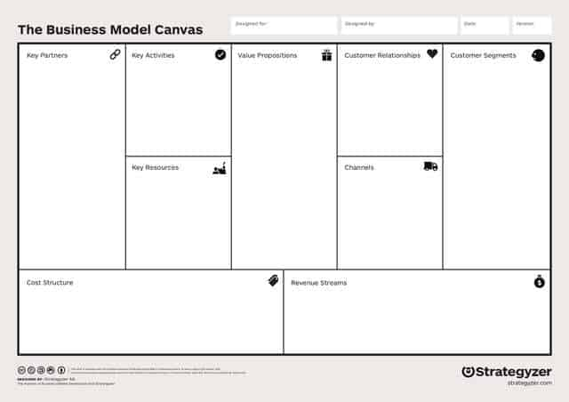 Business Model Canvas Englisch original