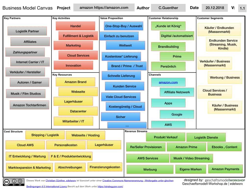 Business Model Canvas Powerpoint Amazon Deutsch .001