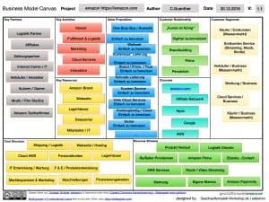 Das Amazon Geschäftsmodell als Business Model Canvas dargestellt , farbig
