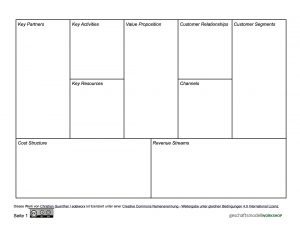 Business Model Canvas auf  Englisch