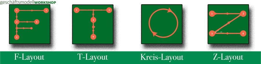 4 Muster-Layouts F-,T-,Kreis- und Z-Layouts für Flipchart
