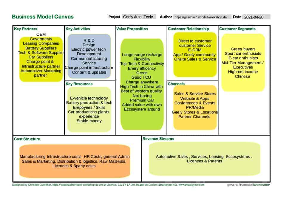 business model canvas geely zeekr en