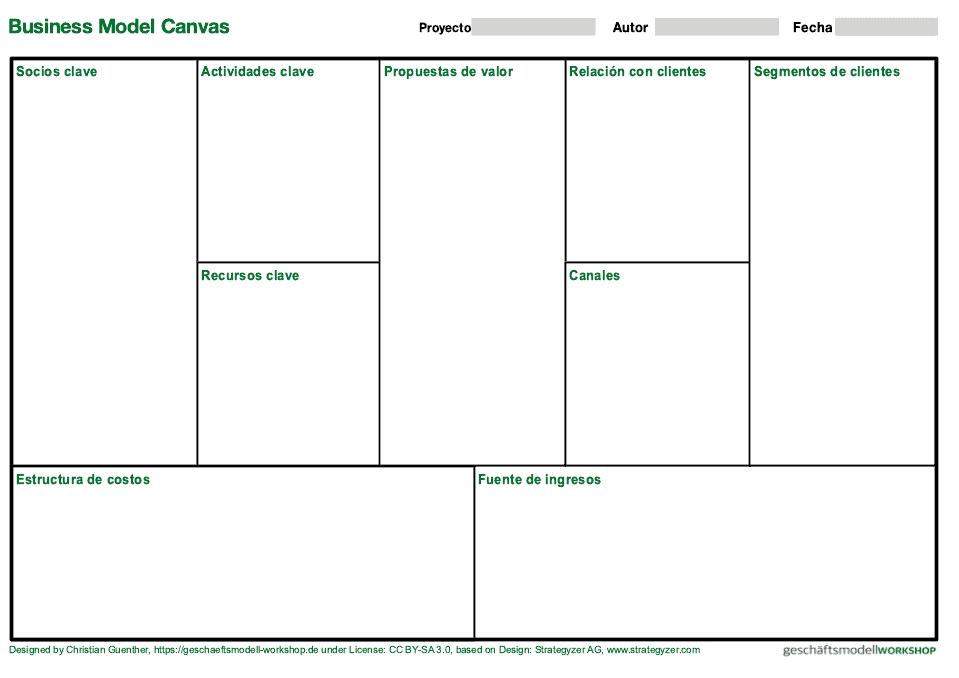 business model canvas template es