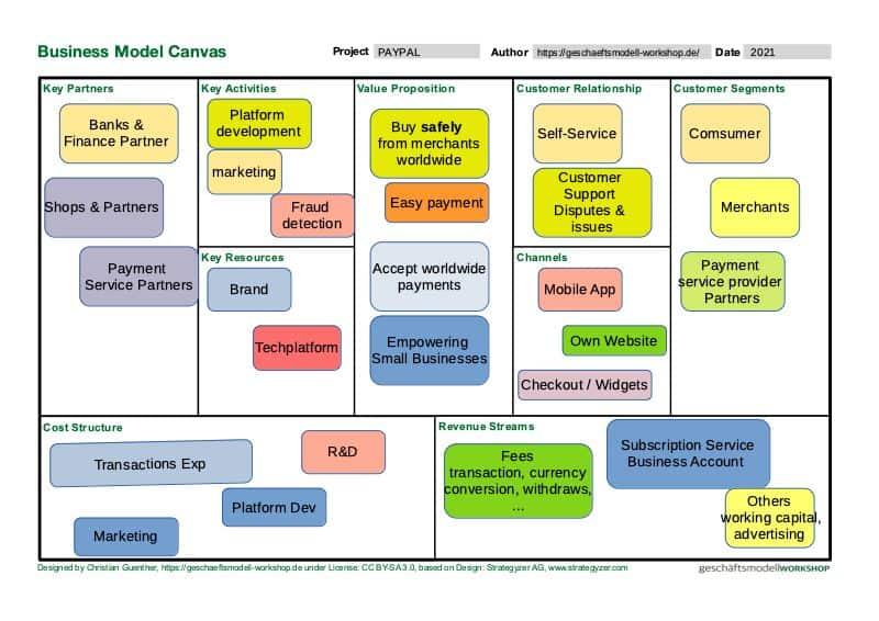 PayPal Geschäftsmodell - JPG Business Model Canvas Beispiel