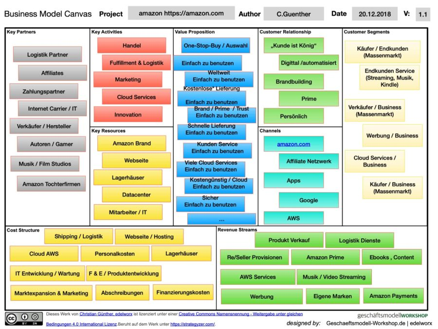 Amazon Business Model Canvas Powerpoint Deutsch