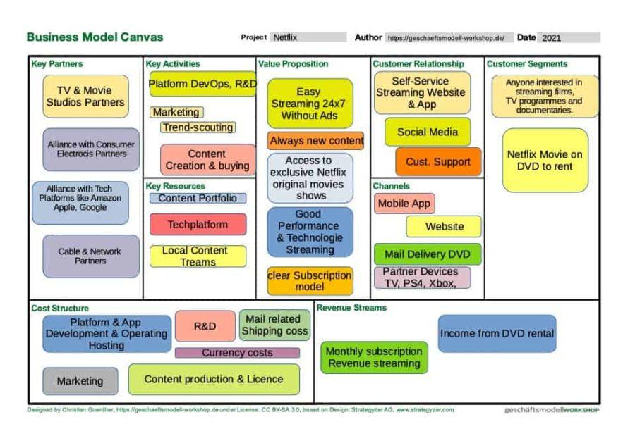 Netflix Business Model Canvas  | pptx | EN