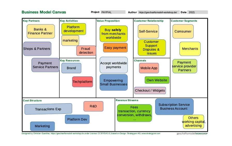PAYPAL BUSINESS MODEL CANVAS | PDF | EN